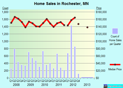 Rochester,MN real estate house value index trend