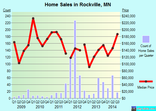 Rockville,MN real estate house value index trend