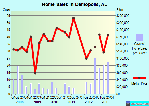 Demopolis,AL real estate house value index trend