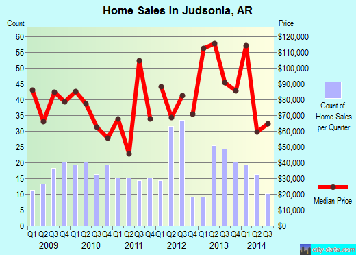 Judsonia,AR real estate house value index trend