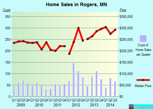 Rogers,MN real estate house value index trend