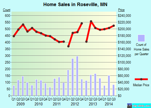 Roseville, MN index of house prices