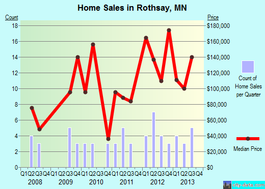 Rothsay,MN real estate house value index trend