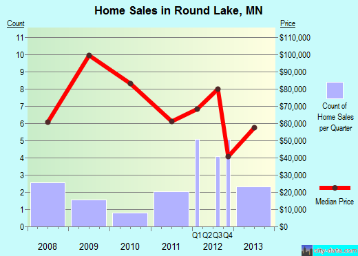 Round Lake,MN real estate house value index trend