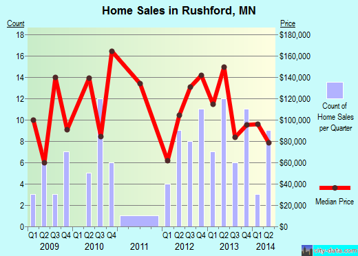 Rushford,MN real estate house value index trend