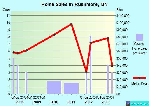 Rushmore,MN real estate house value index trend