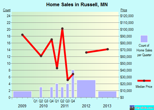 Russell,MN real estate house value index trend