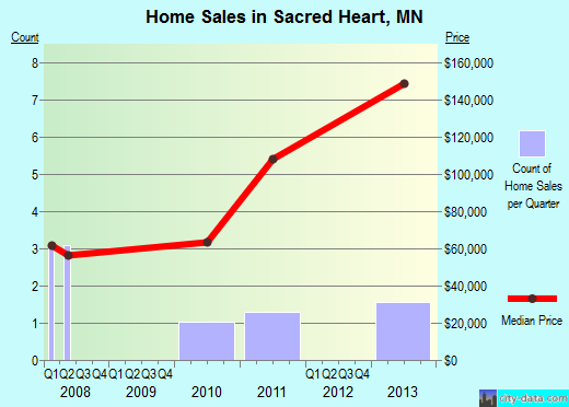 Sacred Heart,MN real estate house value index trend