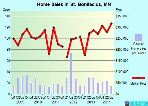 St. Bonifacius,MN real estate house value index trend