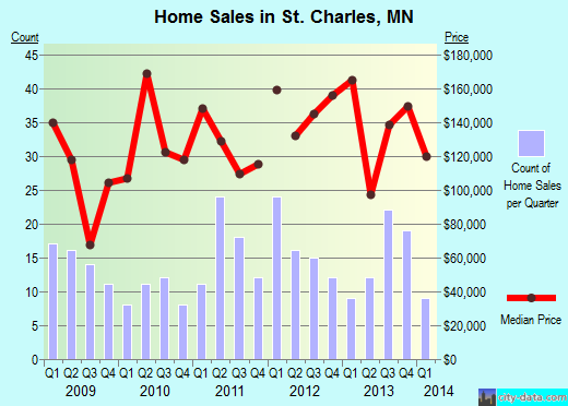 St. Charles,MN real estate house value index trend