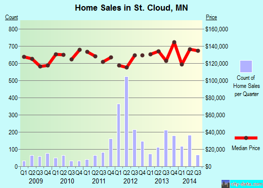 St. Cloud,MN real estate house value index trend