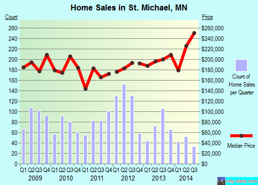 St. Michael,MN real estate house value index trend