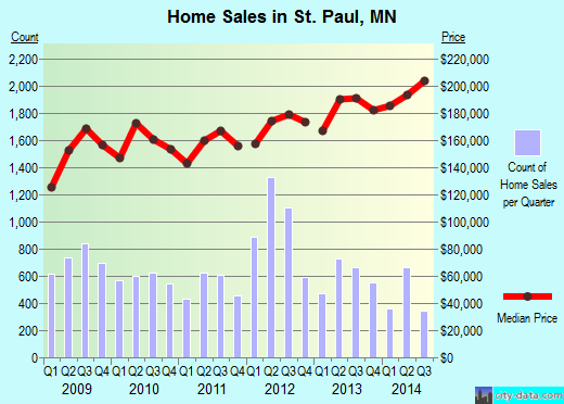 St. Paul,MN real estate house value index trend