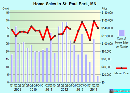 St. Paul Park,MN real estate house value index trend