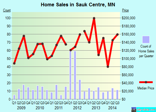 Sauk Centre,MN real estate house value index trend