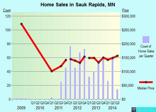 Sauk Rapids,MN real estate house value index trend