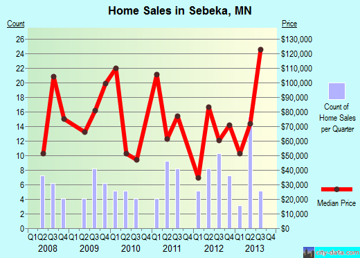 Sebeka,MN index of house prices