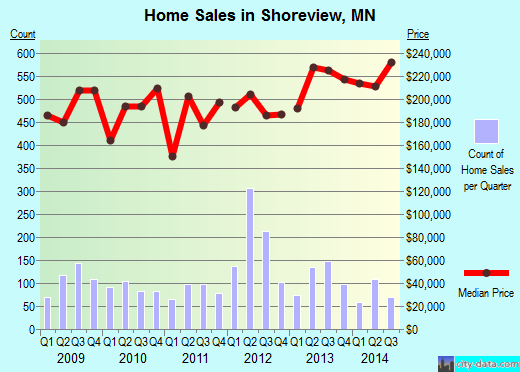Shoreview,MN real estate house value index trend