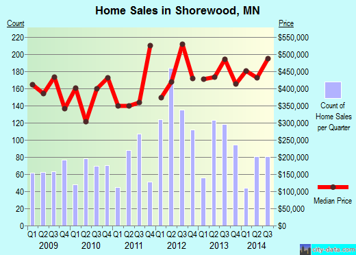 Shorewood,MN real estate house value index trend