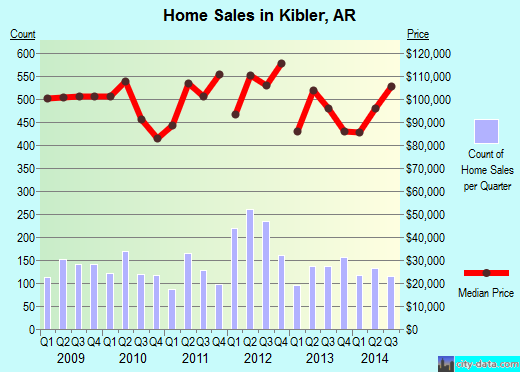 Kibler,AR real estate house value index trend