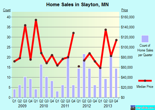 Slayton,MN real estate house value index trend