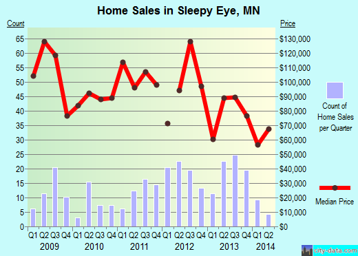 Sleepy Eye,MN real estate house value index trend