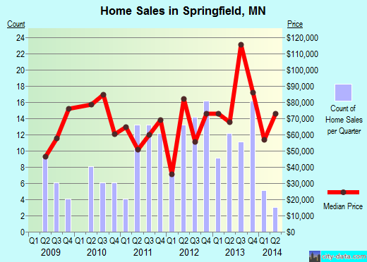 Springfield,MN real estate house value index trend