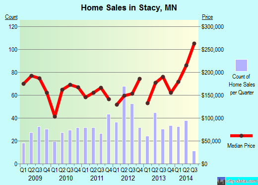 Stacy,MN real estate house value index trend