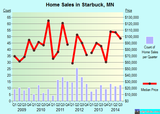 Starbuck,MN real estate house value index trend