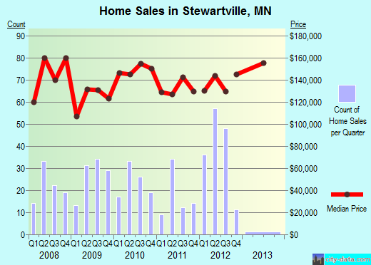 Stewartville,MN real estate house value index trend