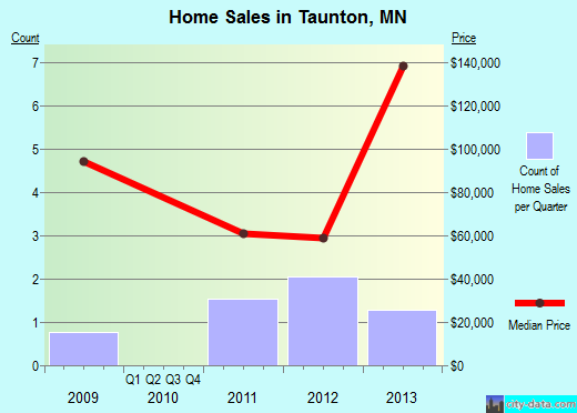 Taunton,MN real estate house value index trend
