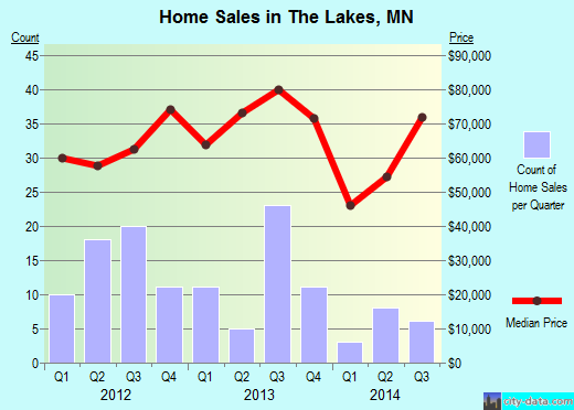 The Lakes,MN real estate house value index trend