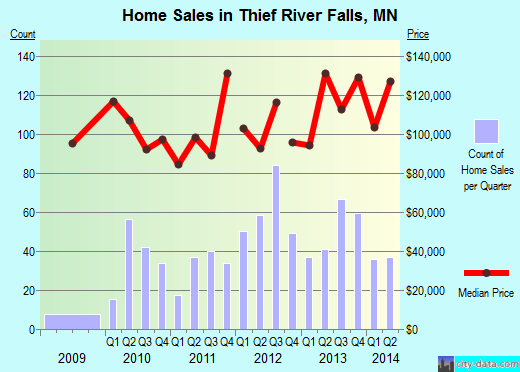 Thief River Falls,MN real estate house value index trend