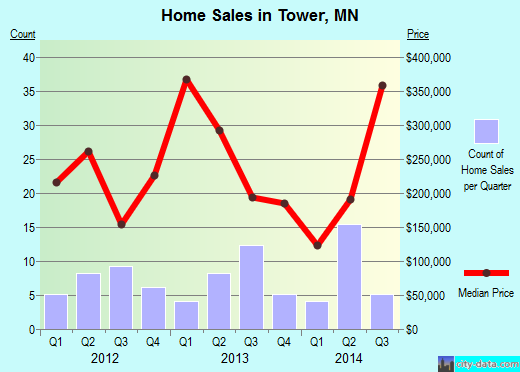Tower,MN real estate house value index trend