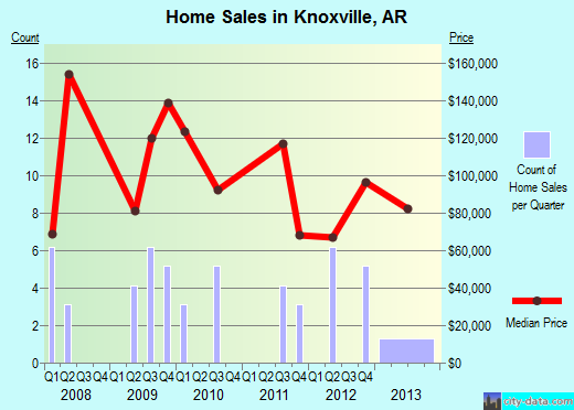 Knoxville,AR real estate house value index trend