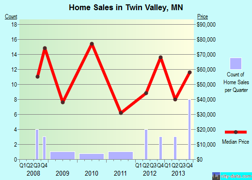 Twin Valley,MN real estate house value index trend