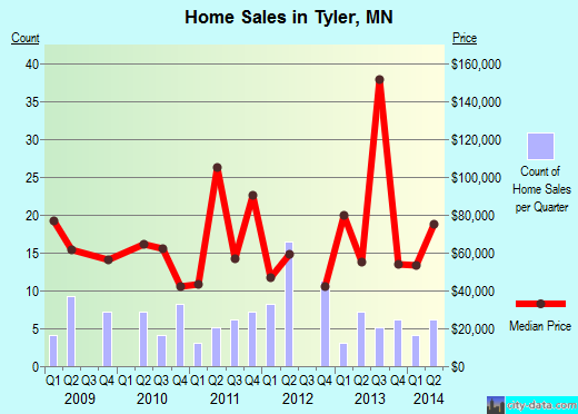 Tyler,MN real estate house value index trend