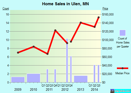 Ulen,MN real estate house value index trend