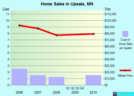 Upsala,MN real estate house value index trend