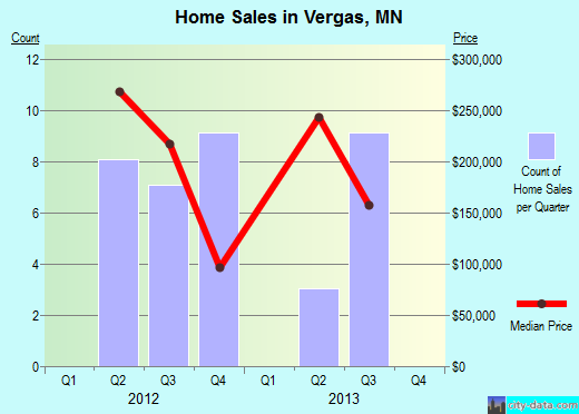 Vergas,MN real estate house value index trend