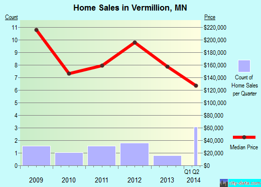 Vermillion,MN real estate house value index trend