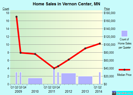 Vernon Center,MN real estate house value index trend