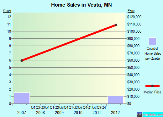 Vesta,MN real estate house value index trend