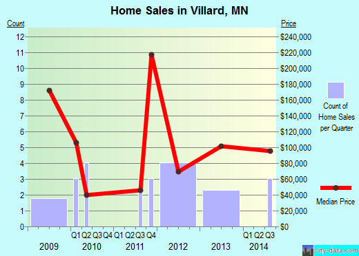 Villard,MN real estate house value index trend