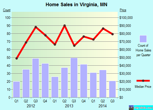 Virginia,MN real estate house value index trend