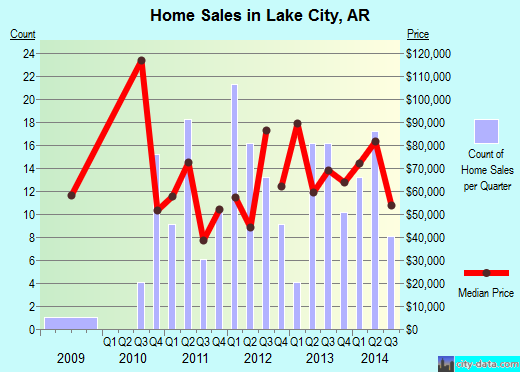 Lake City,AR real estate house value index trend