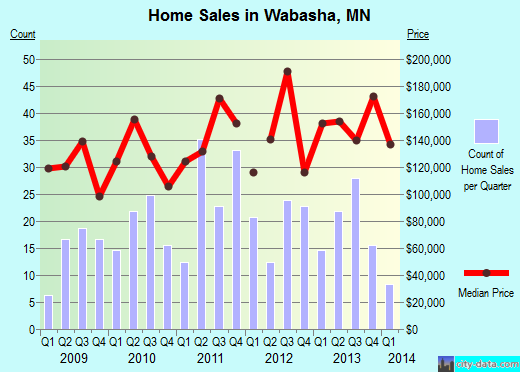 Wabasha,MN real estate house value index trend