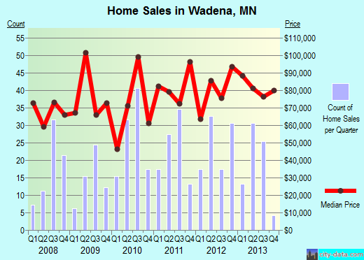 Wadena,MN real estate house value index trend