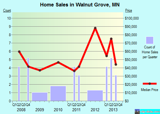 Walnut Grove,MN real estate house value index trend