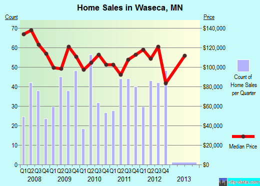 Waseca,MN real estate house value index trend